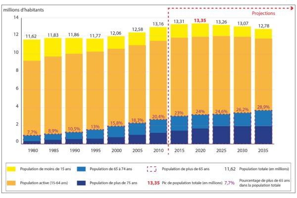 Демография Франция