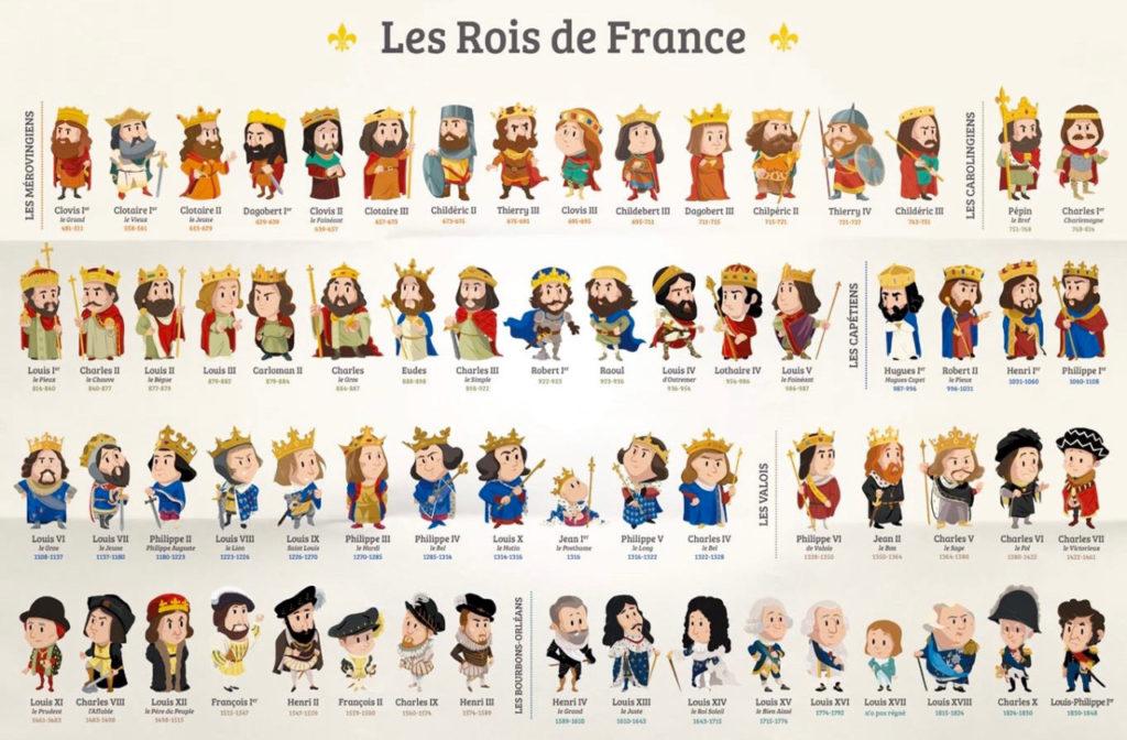 Французские короли