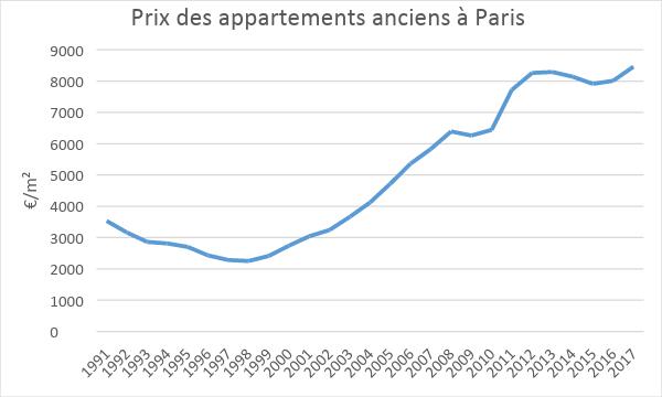 Купить квартиру в Париже цены